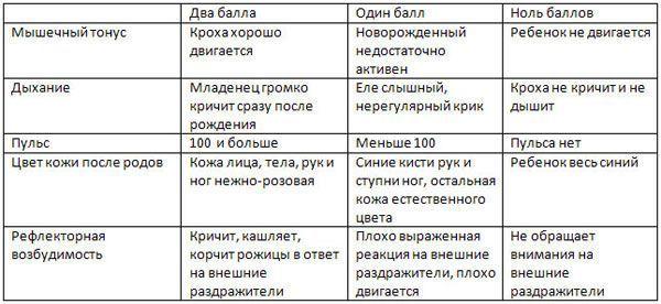 Шкала Апгар для новонароджених: таблиця